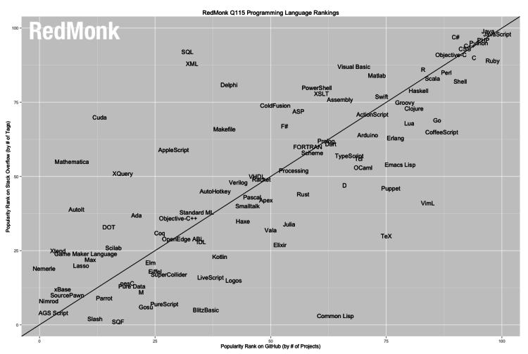 linguaggi_ranking